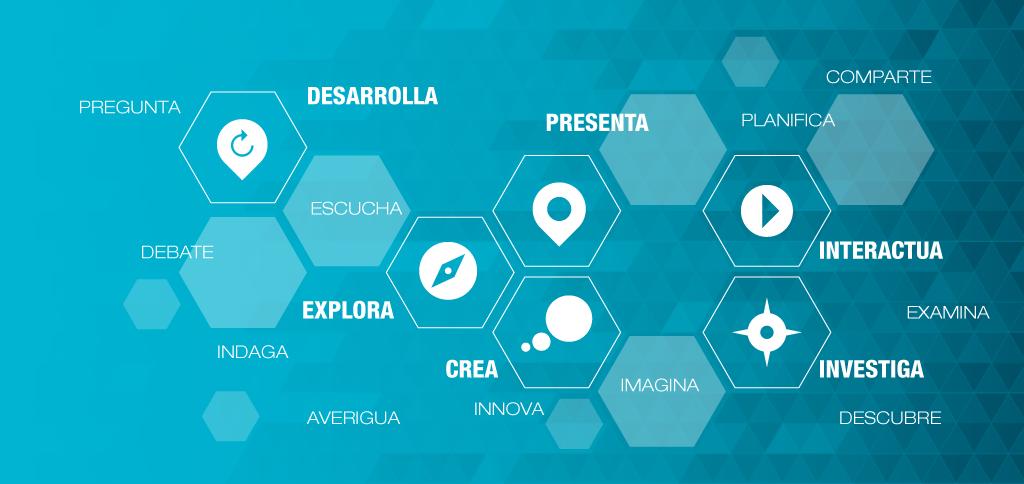 Imagen con logos de las palabras clave de Aula del Futuro