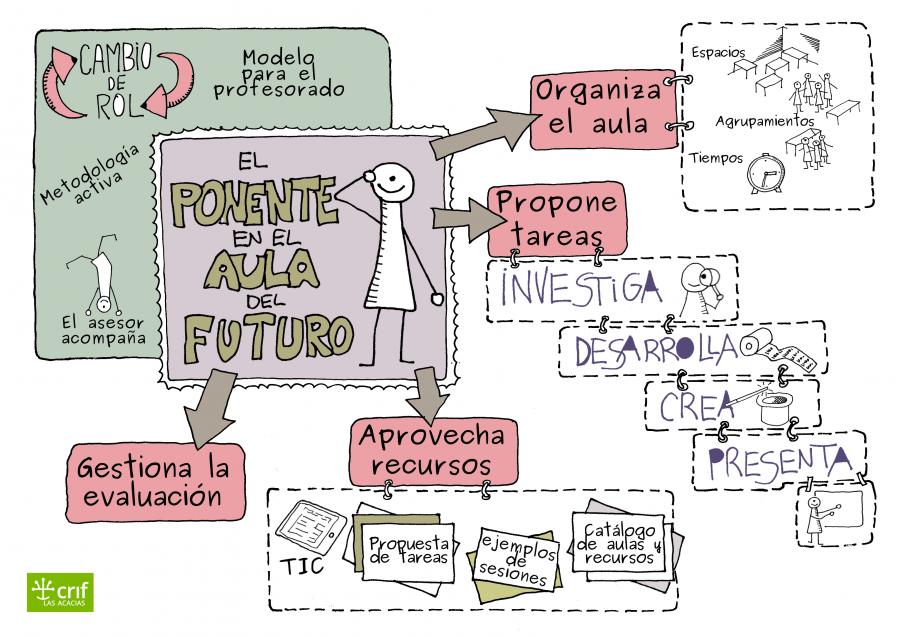 Imagen ilustrativa de la guía del ponente